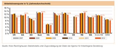 Arbeitslosigkeit im Kreis Recklinghausen - Stand: Mai 2006