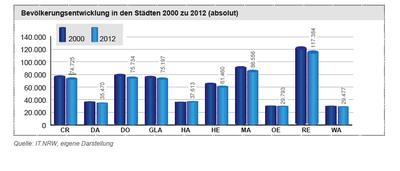 Bevölkerungsentwickung im Kreis Recklinghausen bis 2012